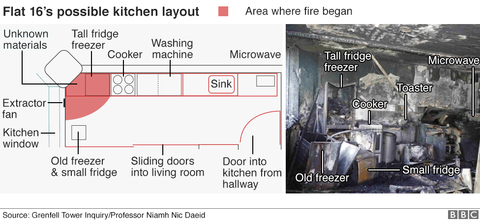 Graphic showing the layout of flat 16 and annotated image of the aftermath of the fire