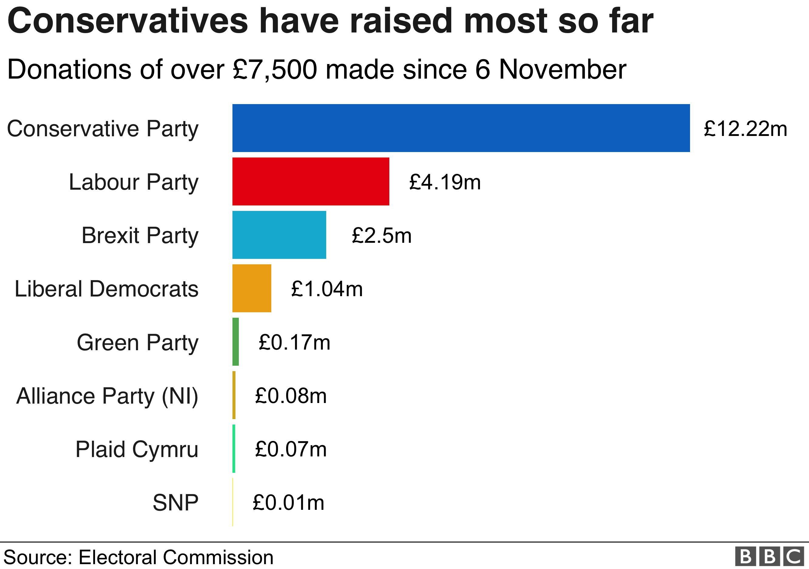 Donations to main parties - Conservatives top with £12.22m
