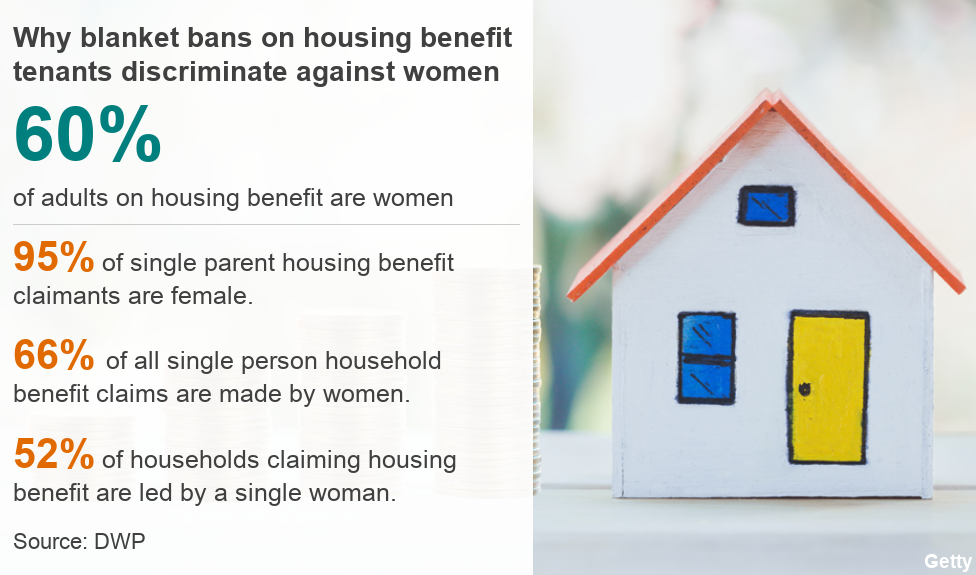 Graphic showing 60% of adults on housing benefit are women; 95% of single parent housing benefit claimants are female; 66% of all single person household benefit claims are made by women; 52% of households claiming housing benefit are led by a single woman