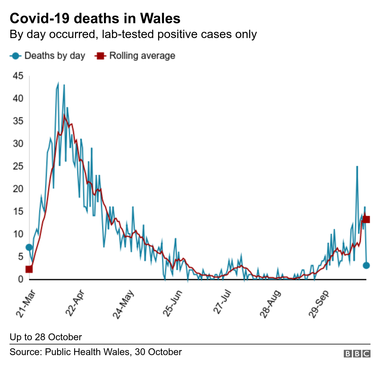 Covid: Wales 'will not have local lockdowns after firebreak' thumbnail