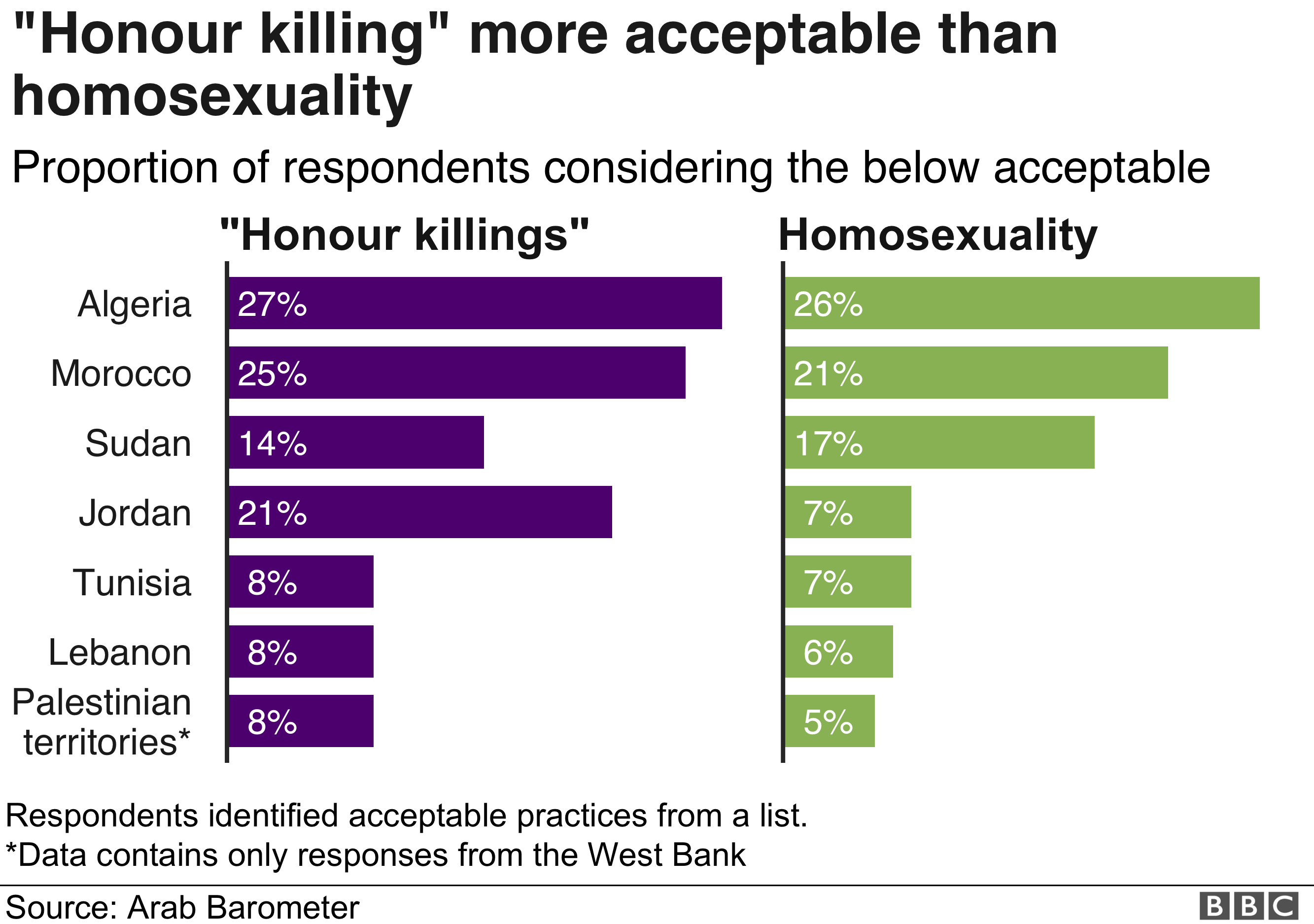 Chart showing acceptance of homosexuality is low or extremely low across the region