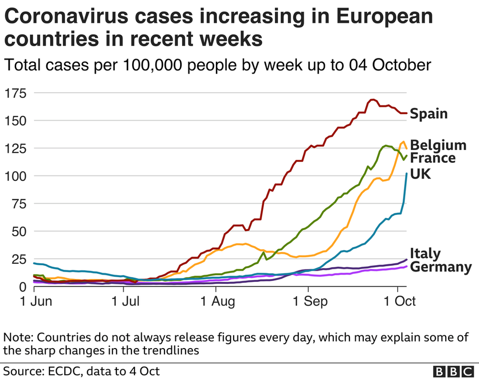 Coronavirus How To Tell Which Countries Are Coping Best With Covid Bbc News