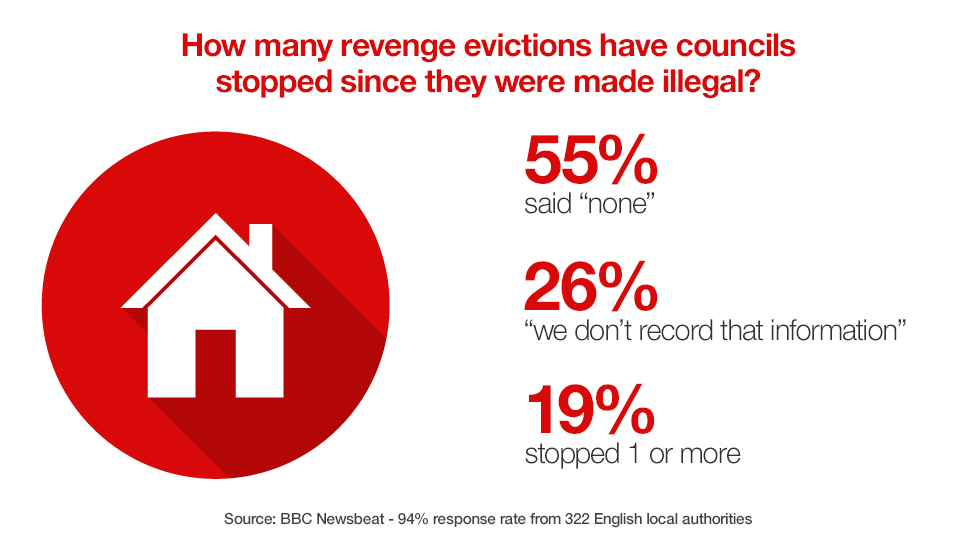 Graphic showing 55% of councils haven't stopped any revenge evictions since they were made illegal