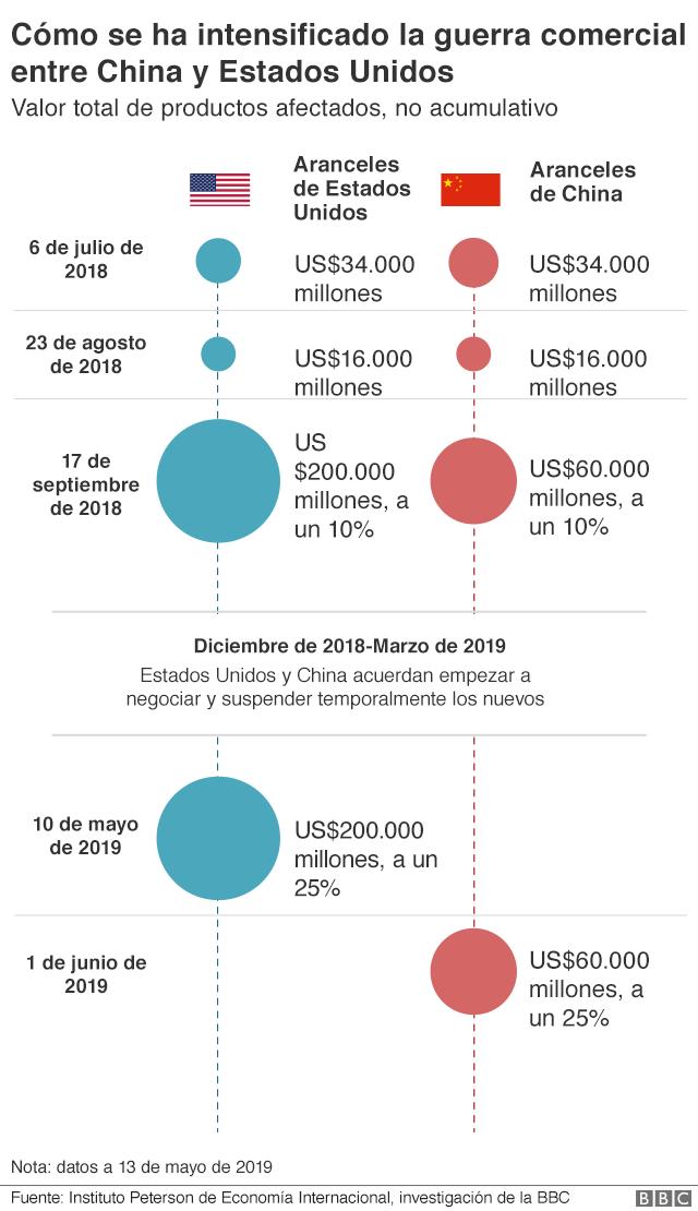 Evolución de la escalada de la guerra comercial entre Estados Unidos y China.