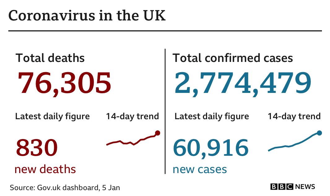 Government statistics show 76,305 people have died of coronavirus, up 830 in the previous 24 hours, while the total number of confirmed cases is now 2,774,479, up 60,916. Updated 4 Jan.
