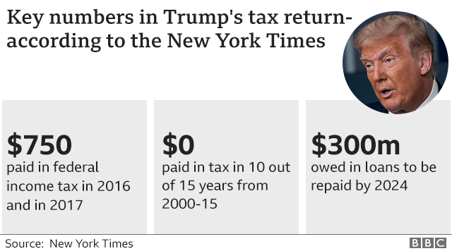 Revelations by the New York Times