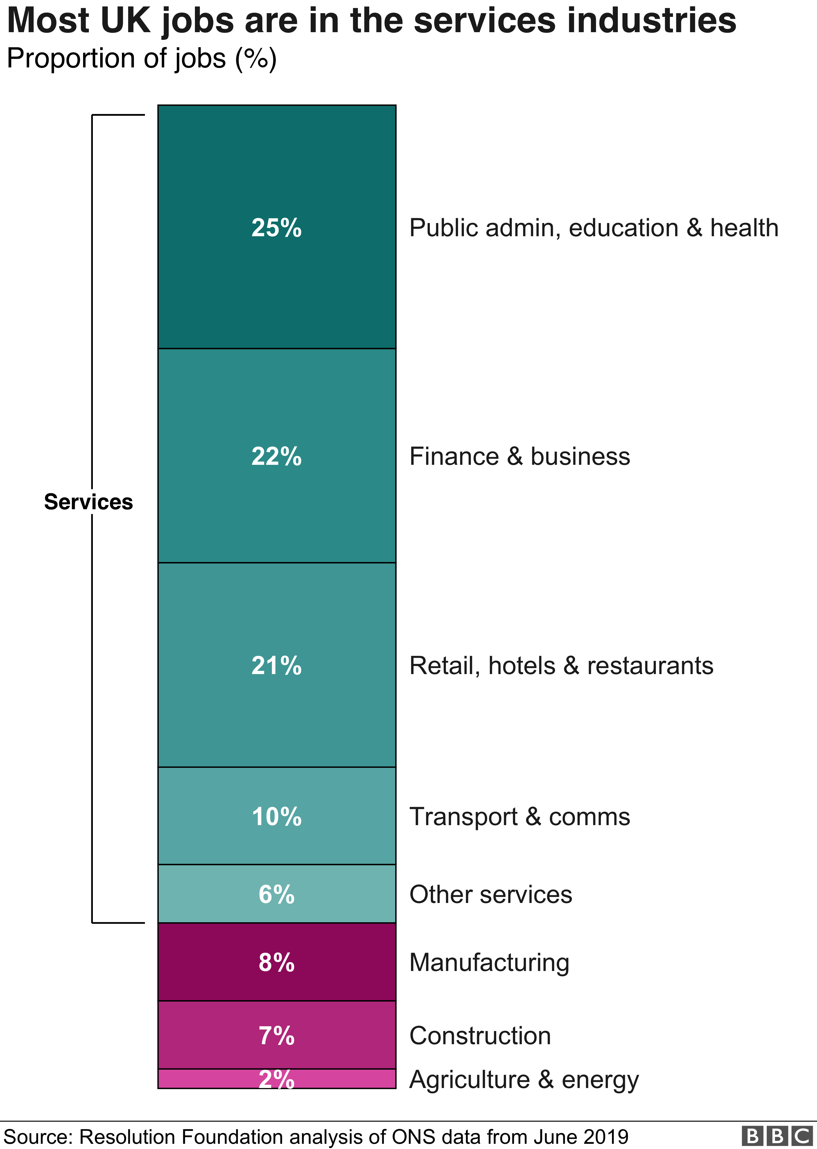 UK workers by sector