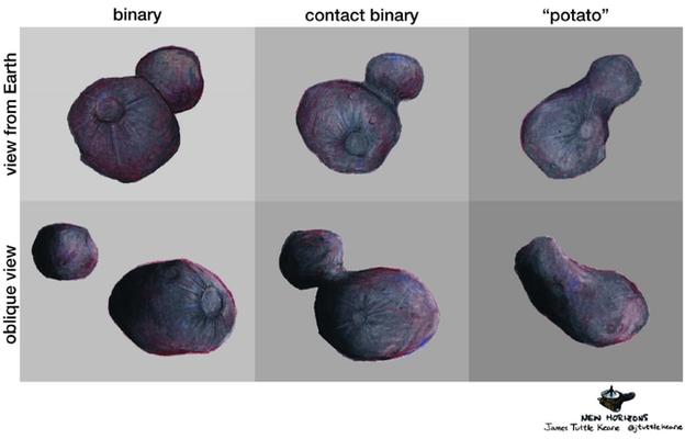 MU69 possibilities