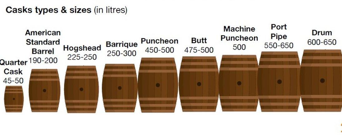 Scotch Whisky Association infograph