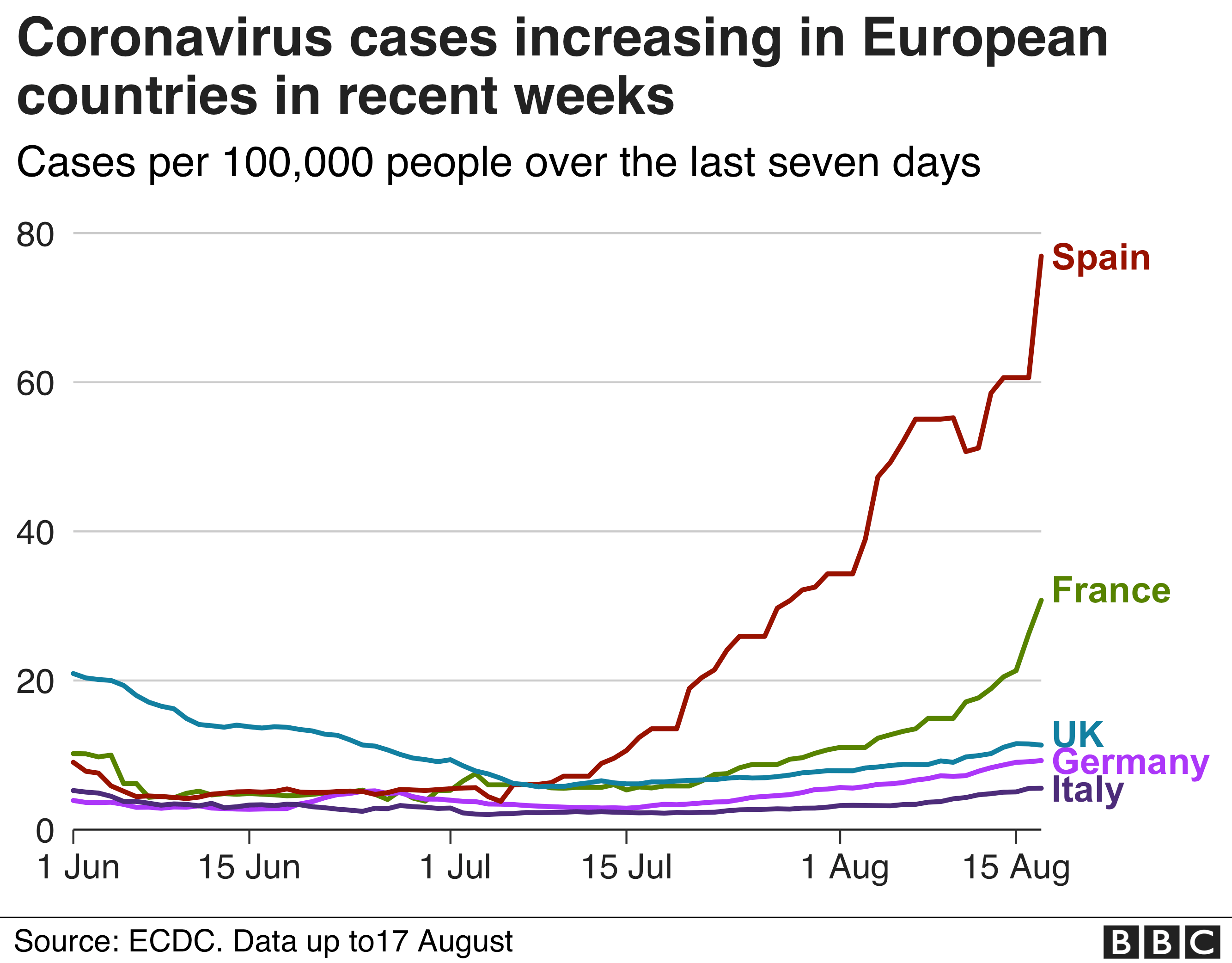Chart shows cases rising sharply in Spain and France in recent weeks compared to the UK, Germany and Italy