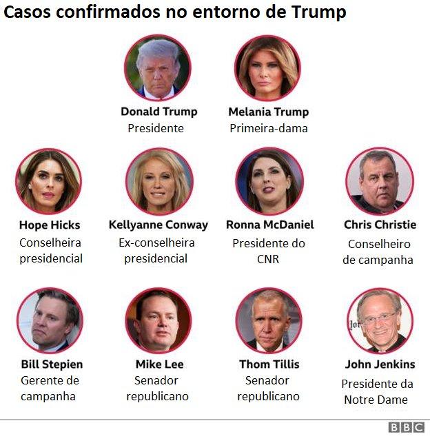 Gráfico mostra pessoas no entorno de Trump que têm covid-19