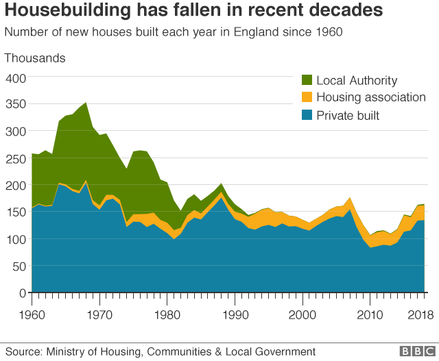 Chart showing number of homes built in England since 1960