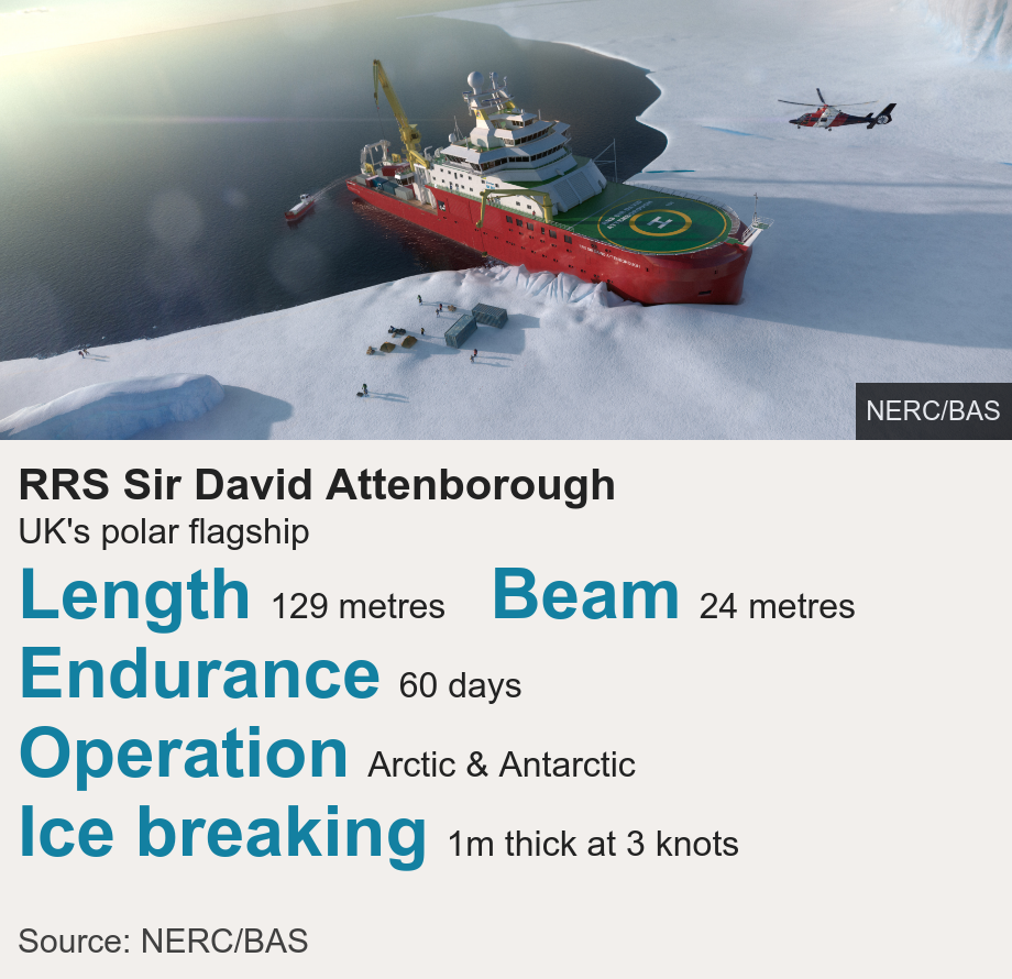 RRS Sir David Attenborough graphic