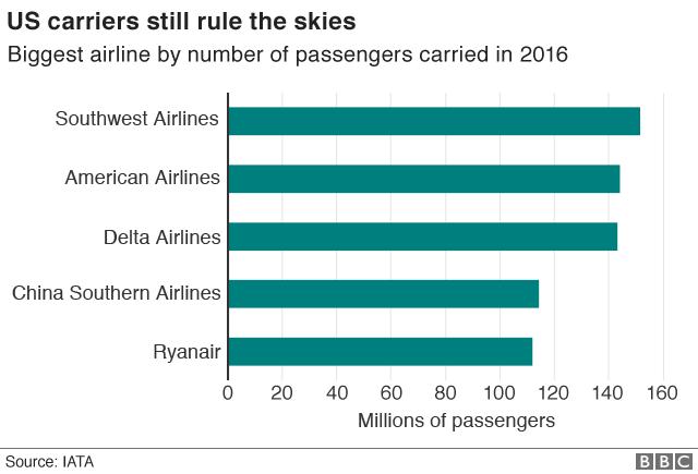 Biggest airline