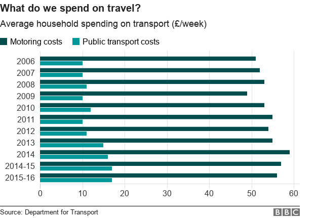 what do we spend on travel?