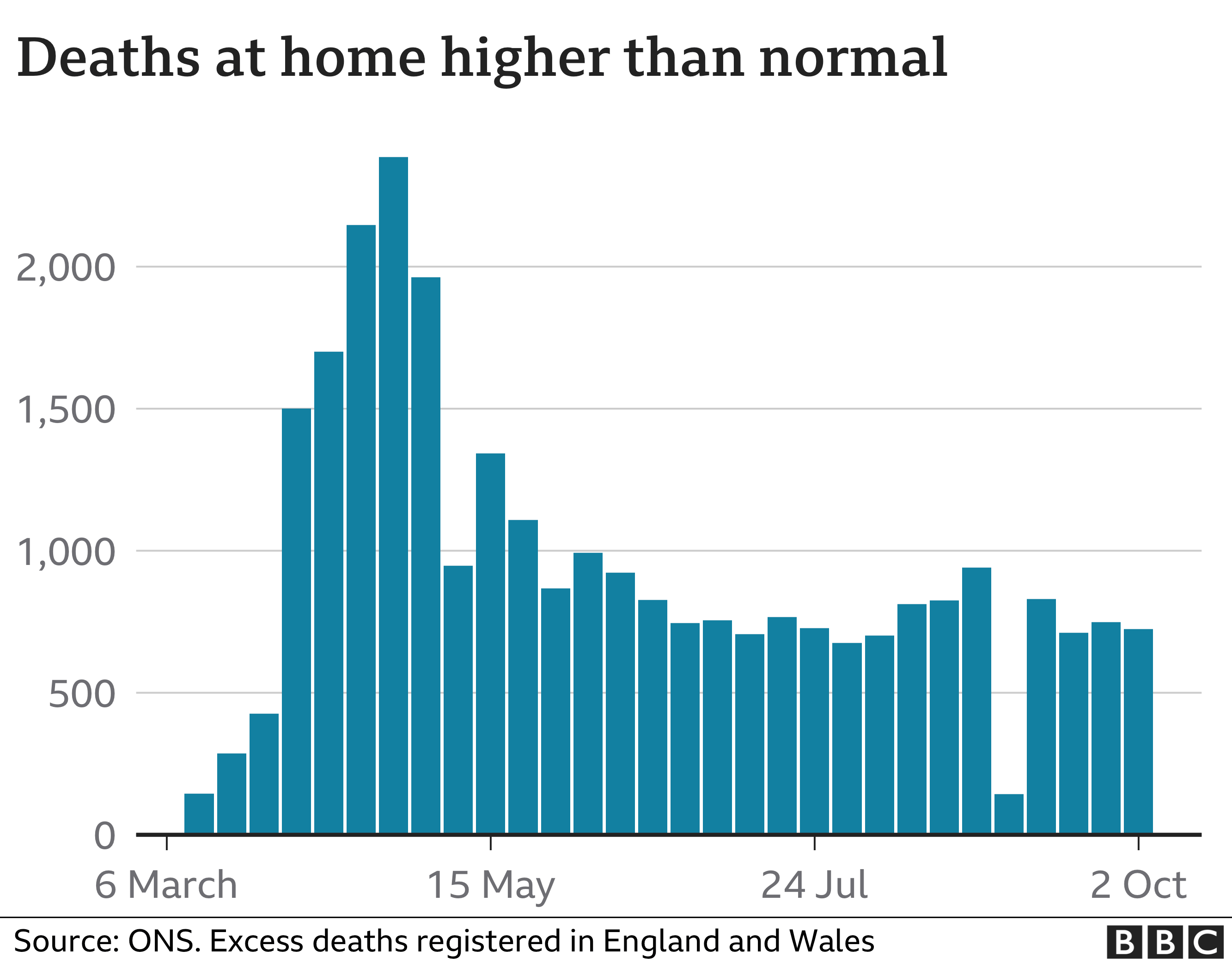 Chart showing deaths at home