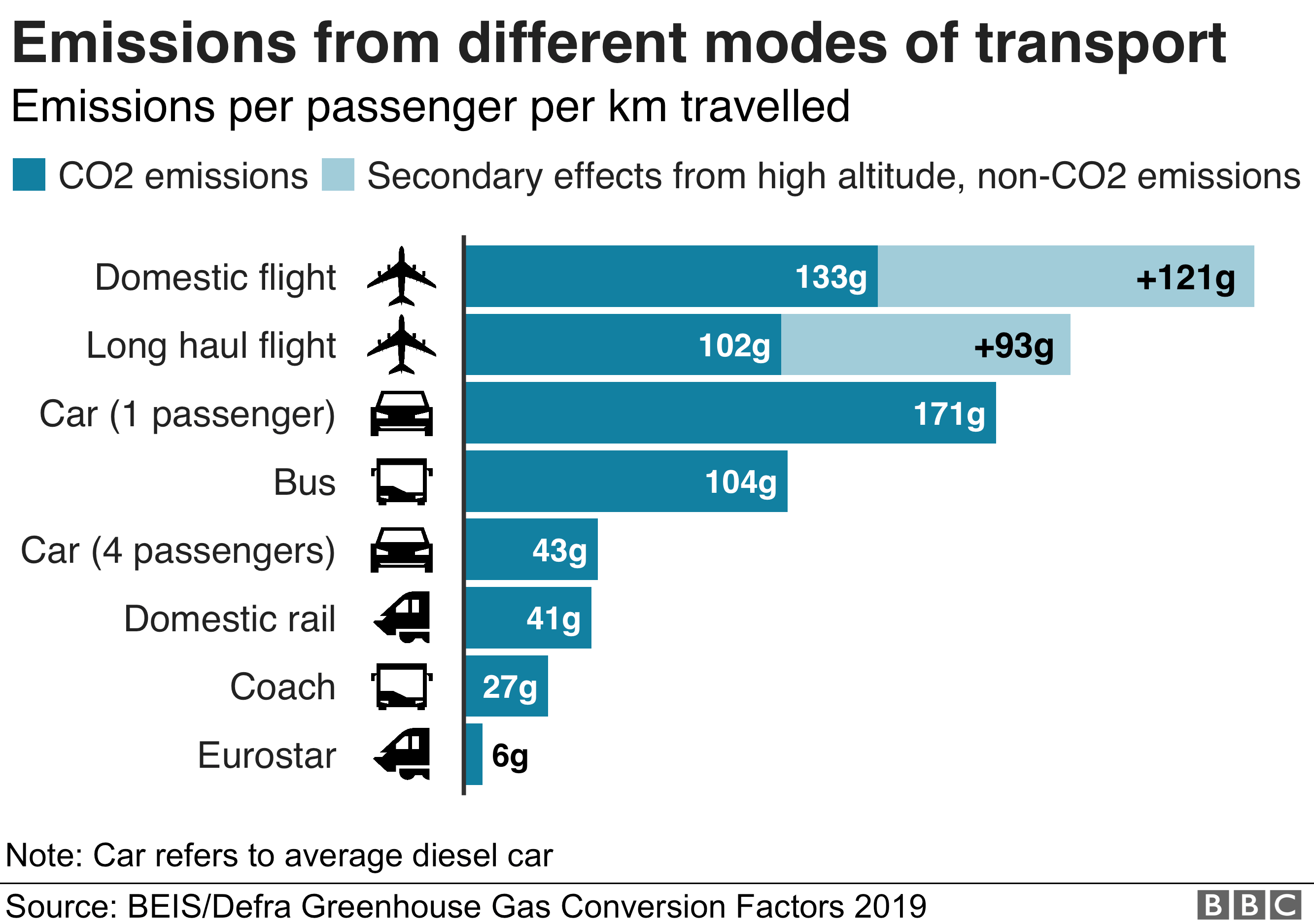 Chart showing emissions from different modes of transport