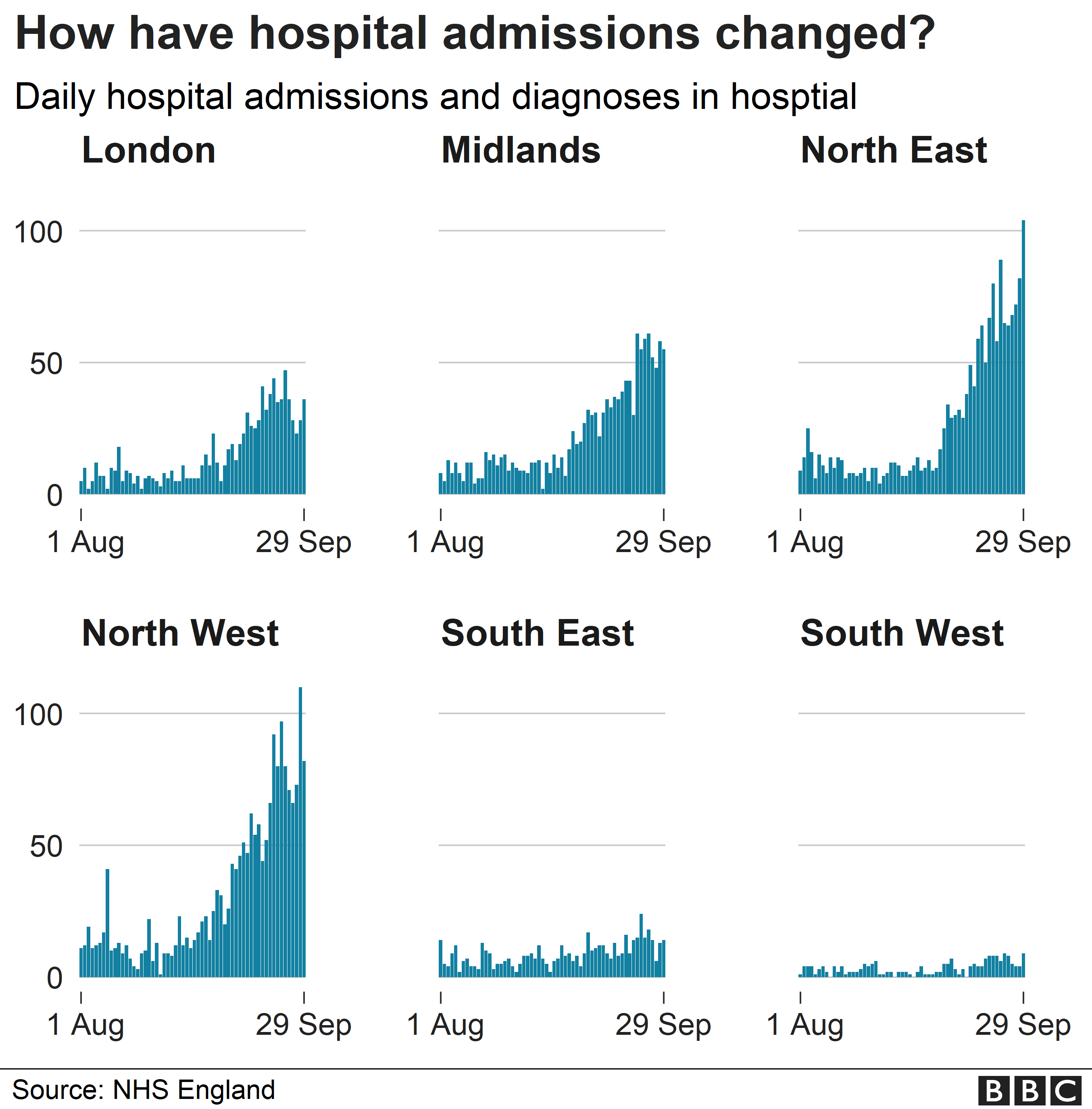 Chart showing hospital rates