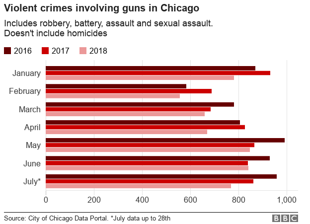 Graph showing the decrease in crimes involving guns, not including homicides, since 2016