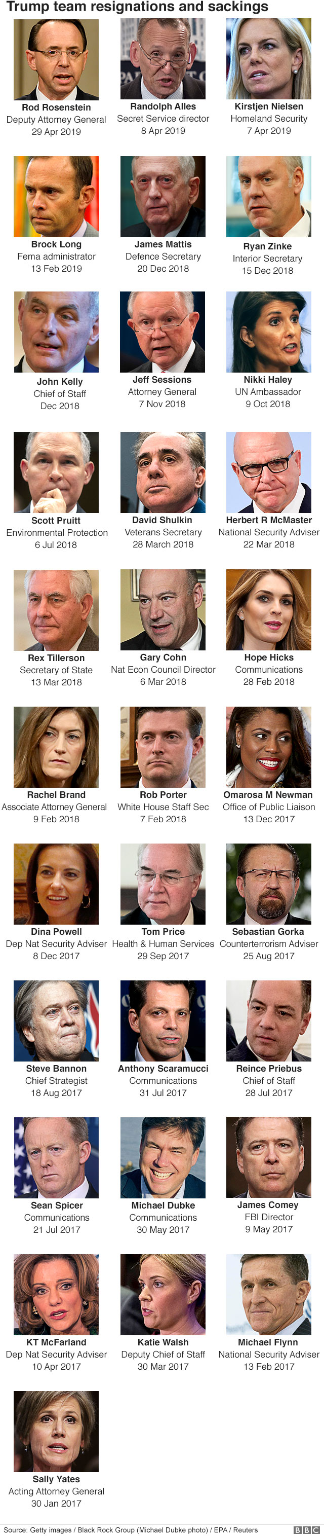 A graphic showing resignations from the Trump administration