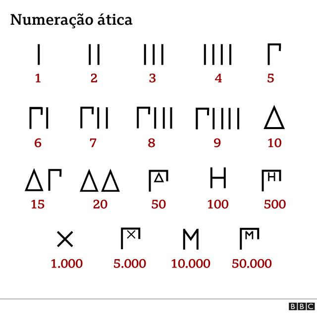 Números áticos
