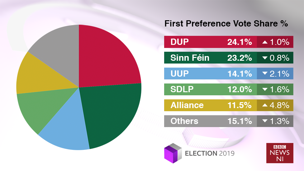 First preference votes share graphic