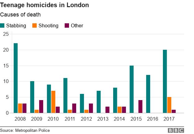 Data on London teenage homicides