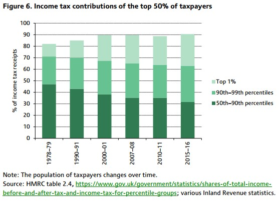 Chart showing proportions of income tax paid by different groups