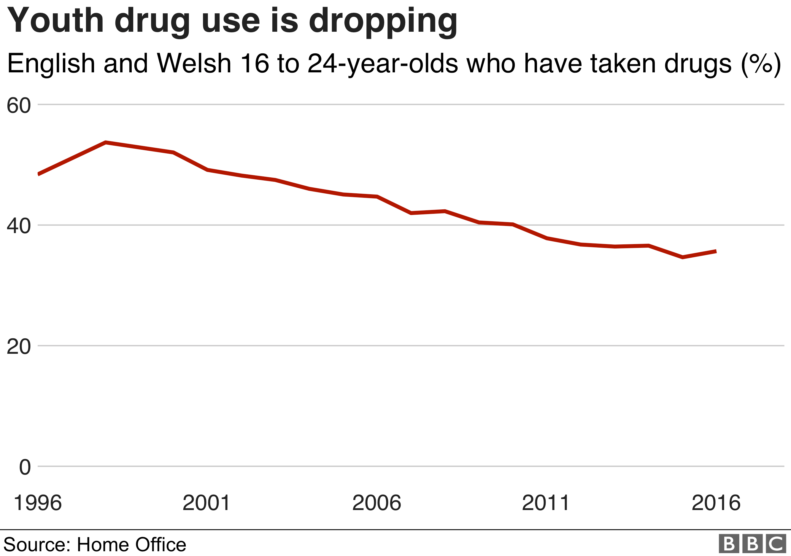 Chart showing a drop in youth drug use