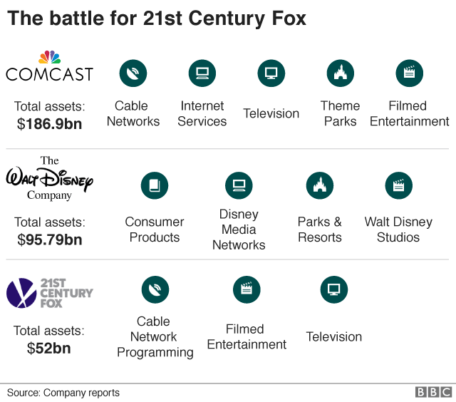The battle for 21st Century Fox