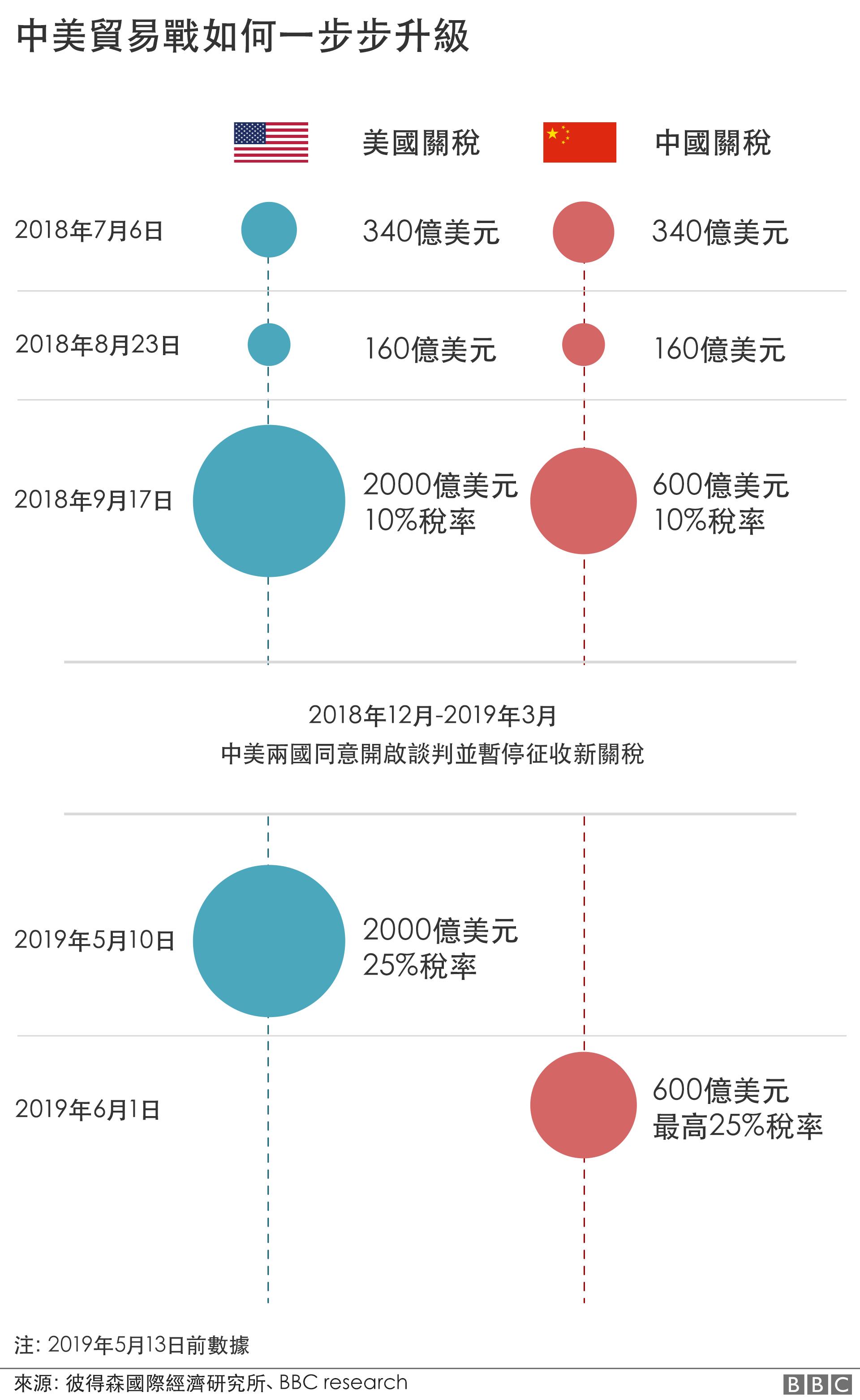 中美貿易戰時間表