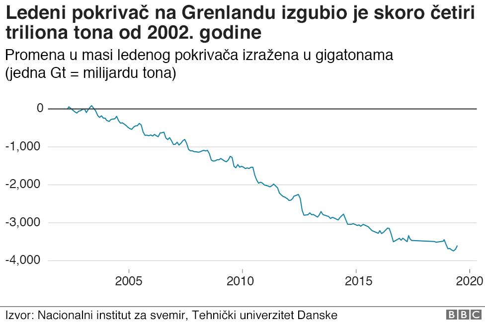 Tabela pokazuje koliko je smanjio ledeni pokrivač od 2002