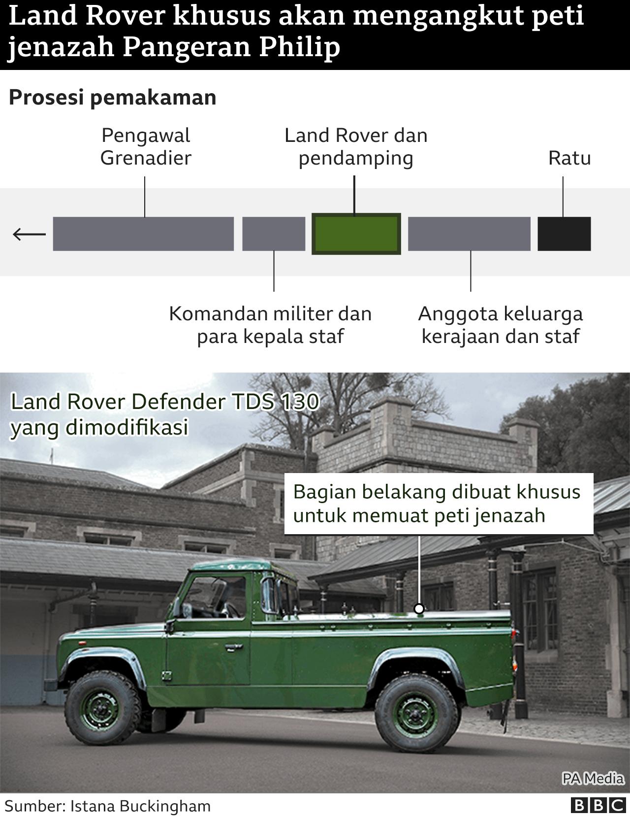 Land Rover pengangkut jenazah Pangeran Philip
