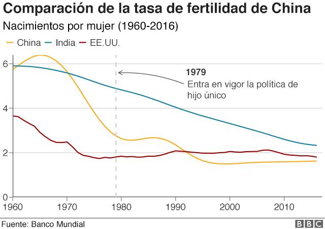 China fertilidad