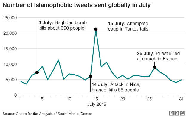 Graph showing peaks in Islamophobic tweets sent in July
