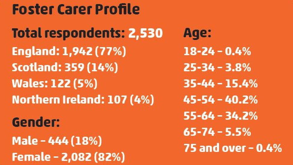 A graphic showing the age profile of foster carers in the UK