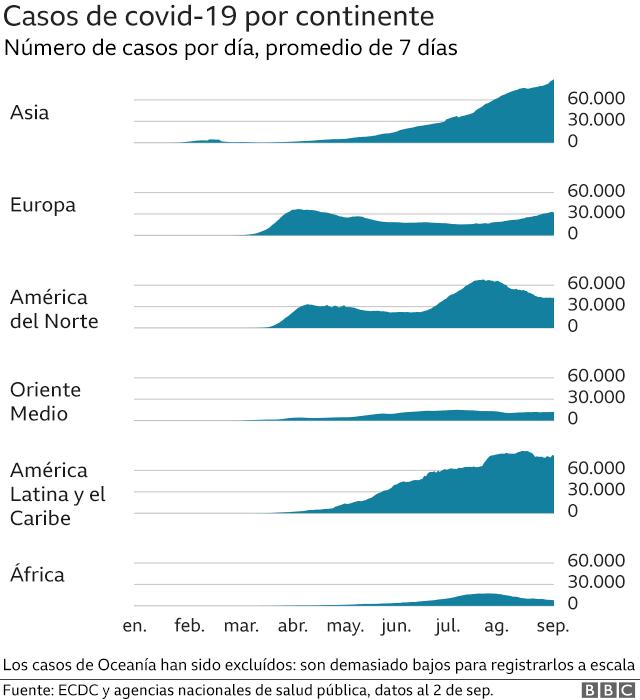 Gráfico de casos de covid-19.