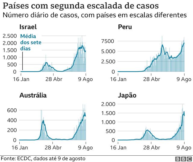 gráfico de países com segunda onda