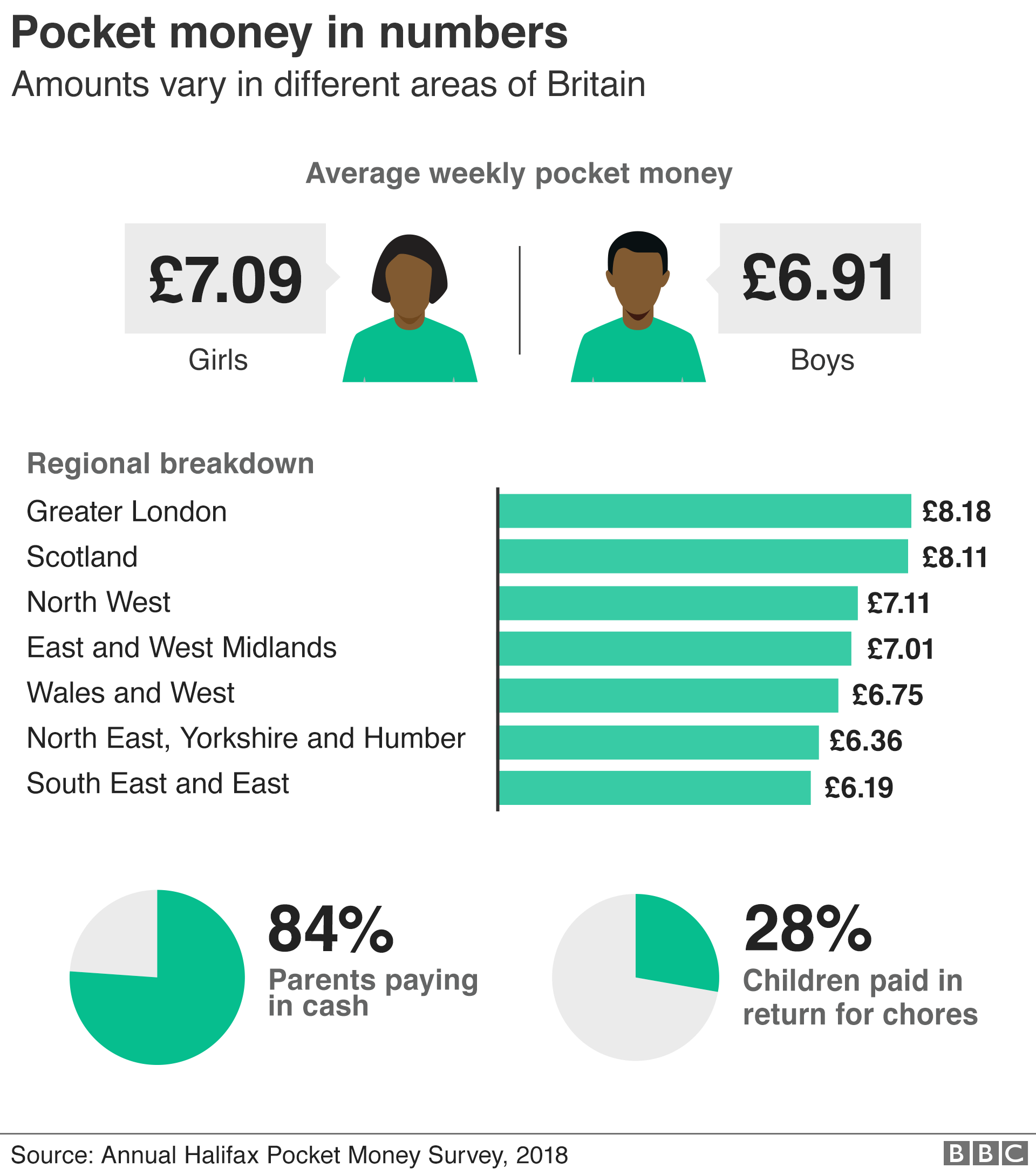Pocket money in numbers graphic