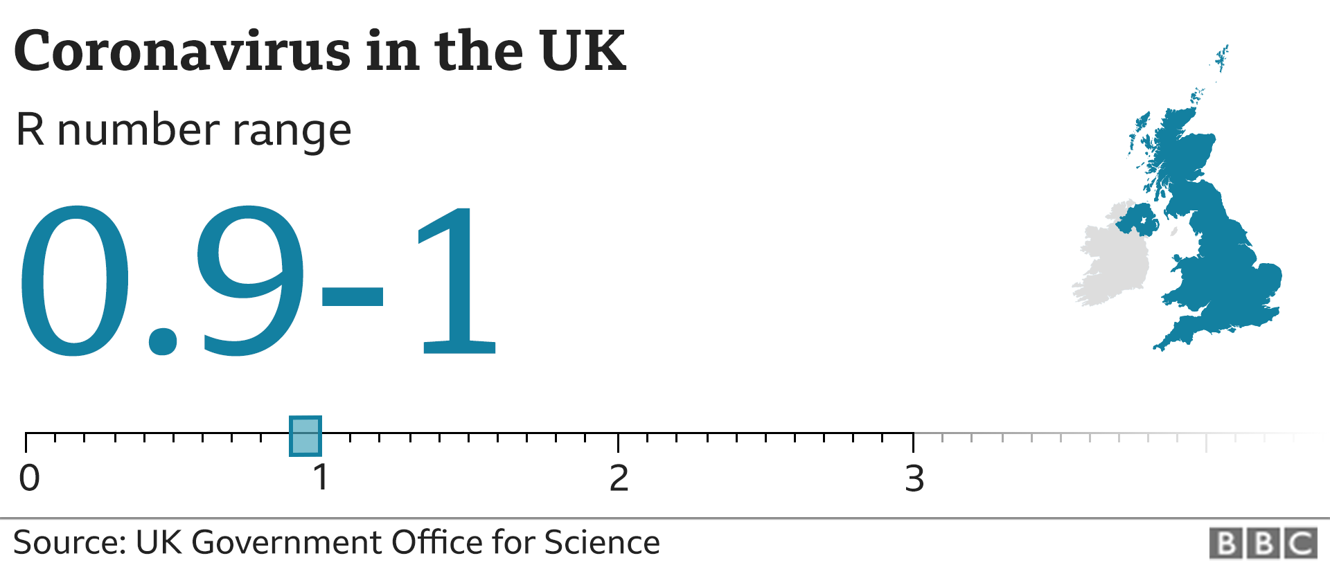 Graphic showing the estimated R number in the UK is between 0.9 and 1
