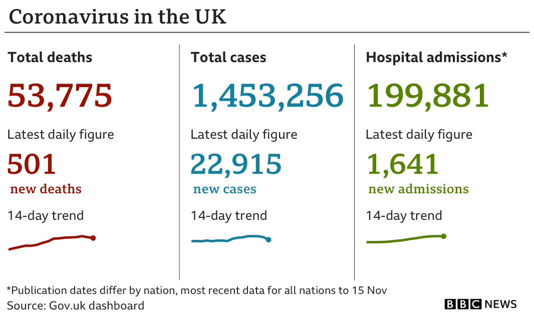 Chart showing a further 501 coronavirus deaths, 22,915 cases, and 1,641 hospital admissions, were reported on 19 November