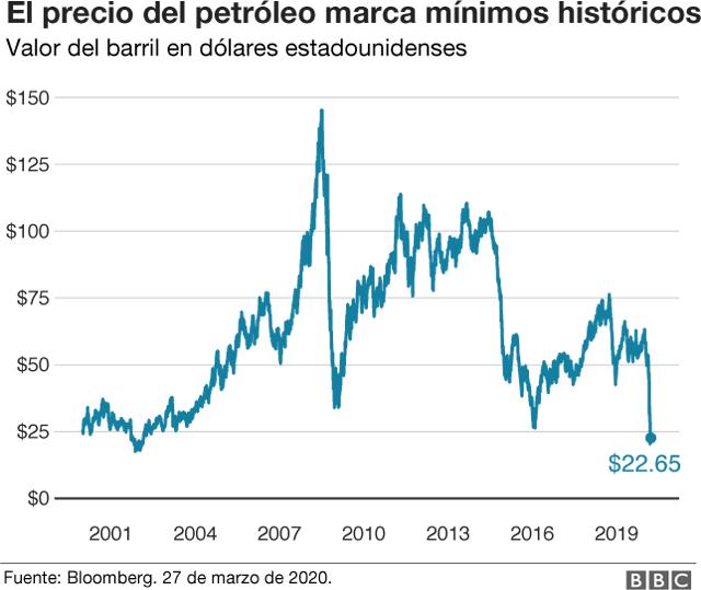 El precio del petróleo esta en mínimos históricos