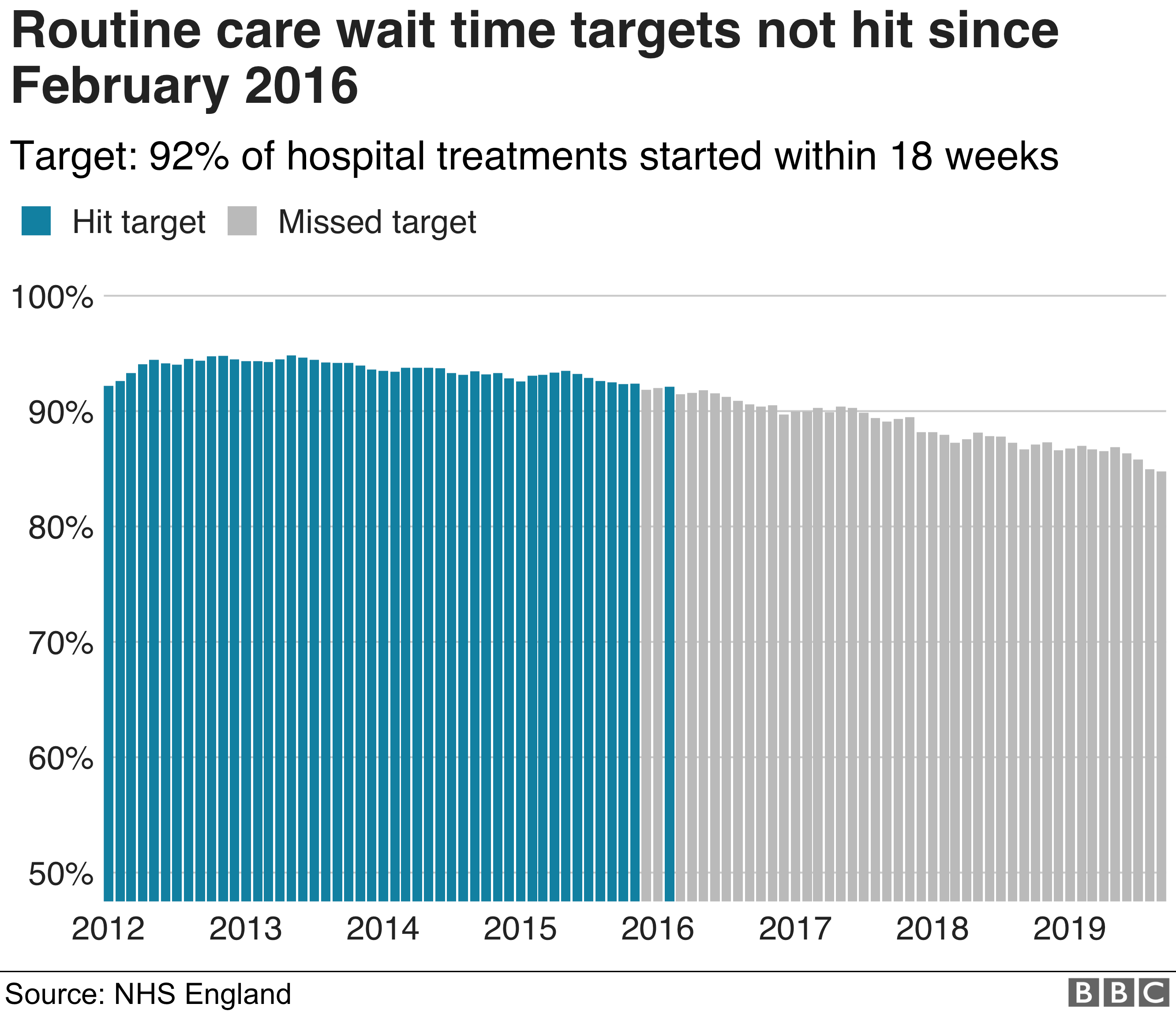 Chart showing routine operations targets
