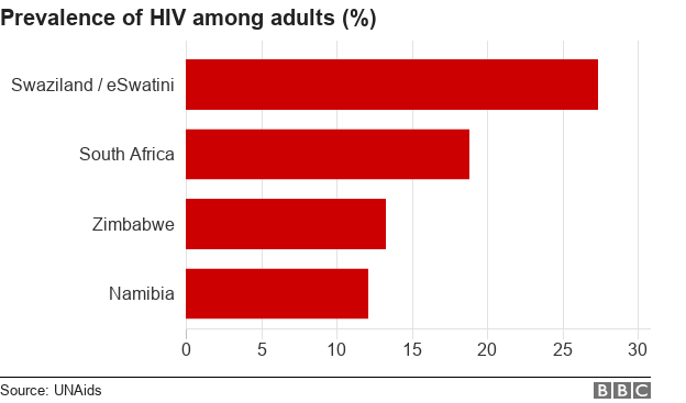Chart showing HIV prevalence rates