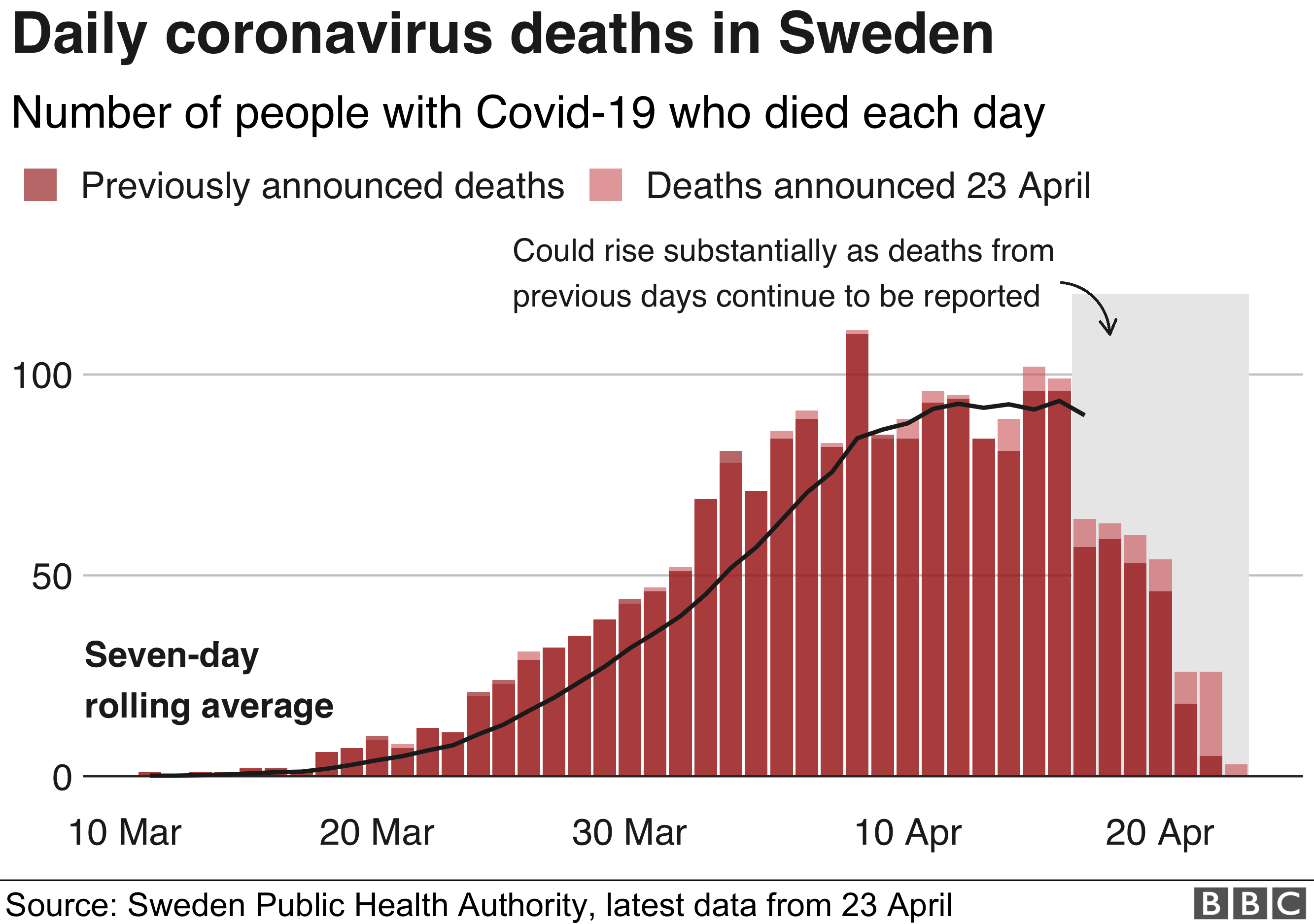 Coronavirus Has Sweden Got Its Science Right Bbc News