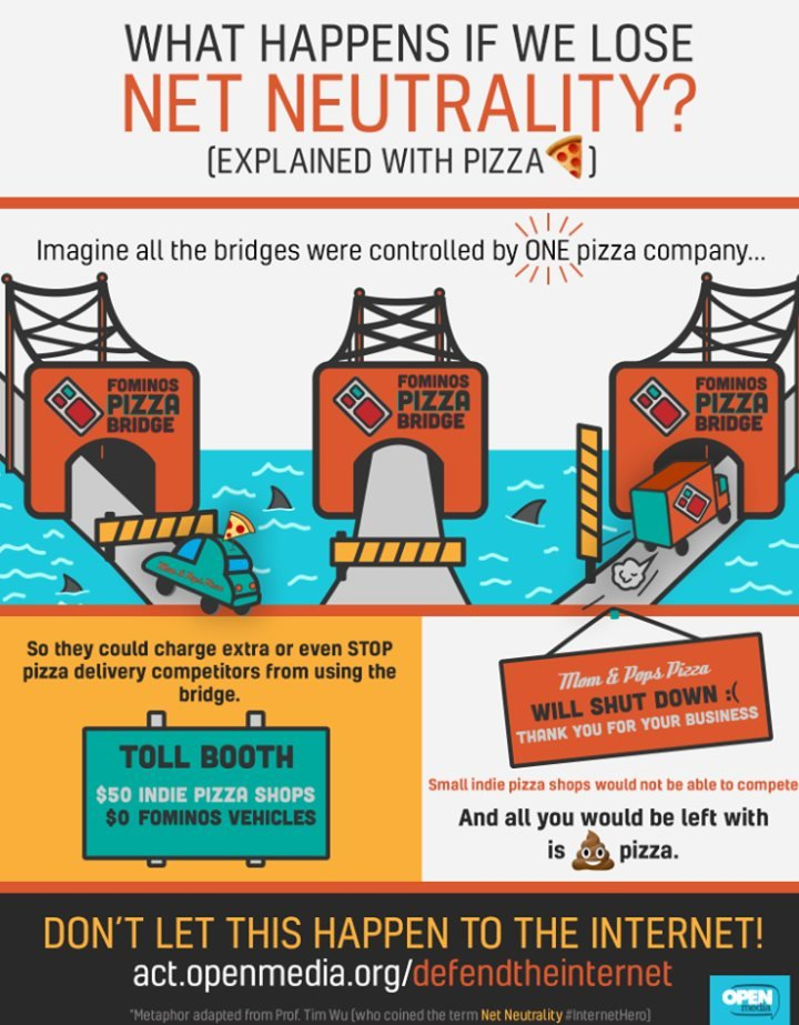 Net Neutrality explained with Pizza