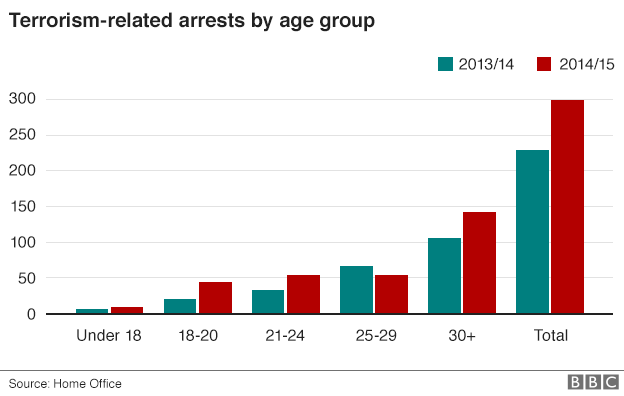A graph showing how more young people are being arrested