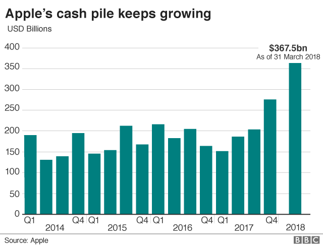 Apple's cash and cash equivalents chart
