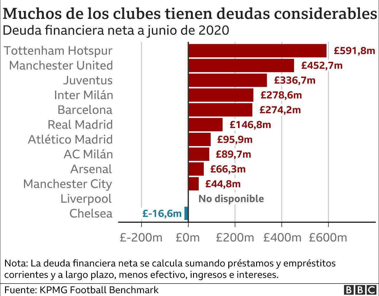 Deuda de los clubes de la Superliga