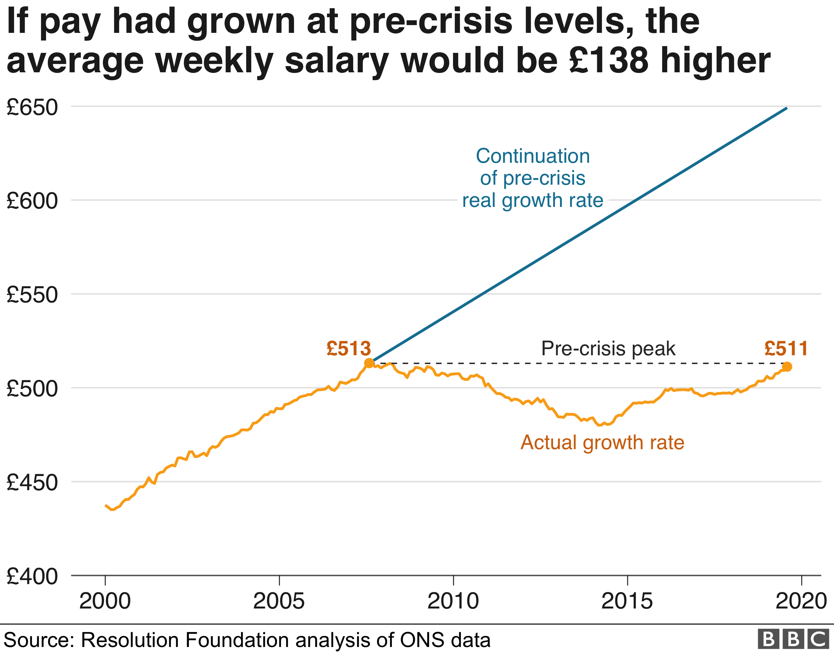 The average weekly salary would be £138 higher if pay had grown at the pre-recession rate